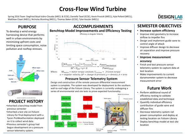 Cross-Flow Wind Turbine | The O T  Swanson Multidisciplinary